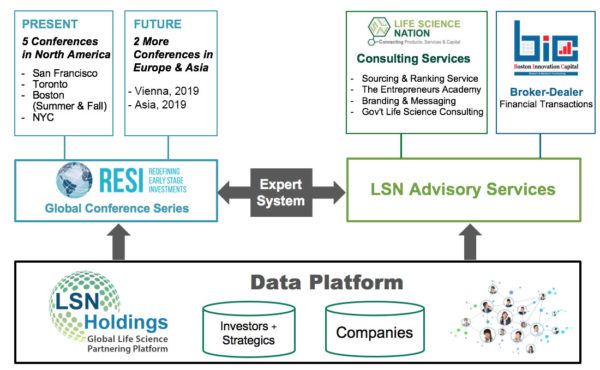 Sourcing & Ranking Service (SRS) - Life Science Nation
